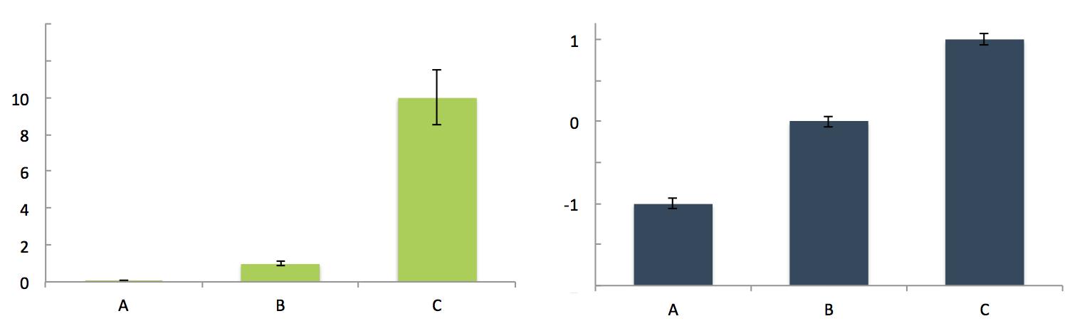 gene expression levels: log vs linear