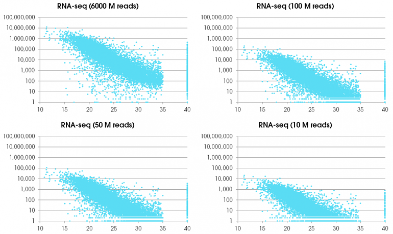 Figure 1: Correlation analysis between RT-qPCR and RNA seq at different sequence read depths