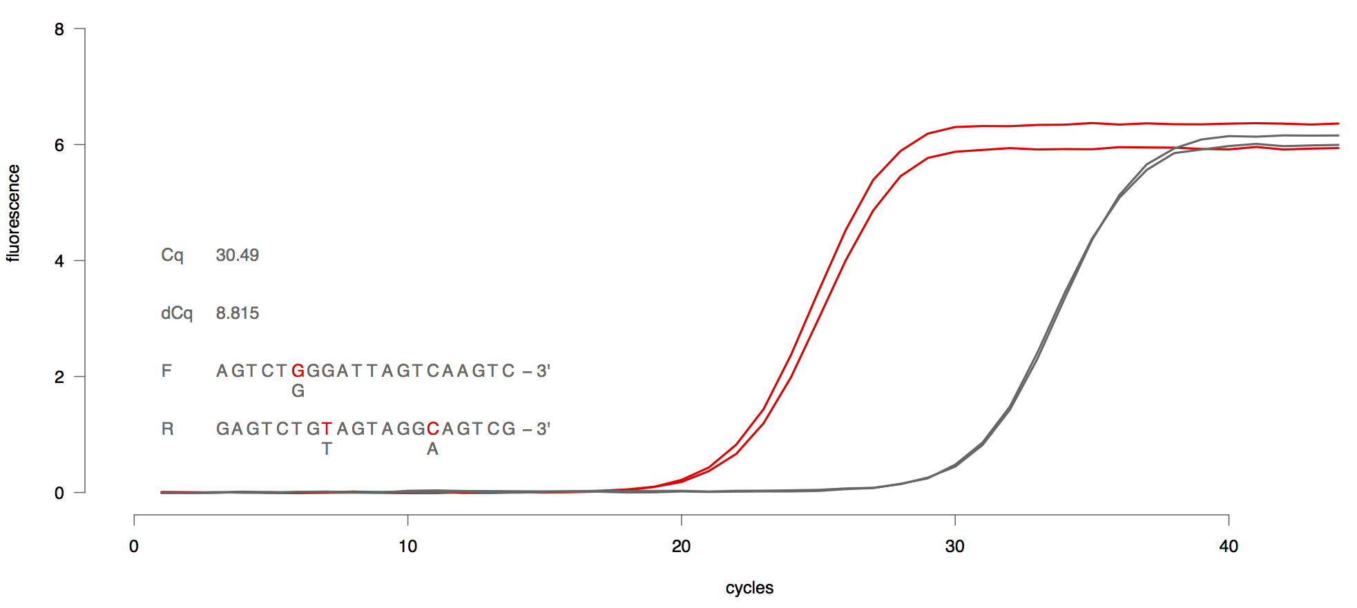 How to improve qPCR assay design by understanding the