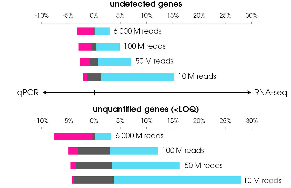 Figure 2: Fraction of genes that is not detected or quantified by either RT-qPCR, RNA seq or both